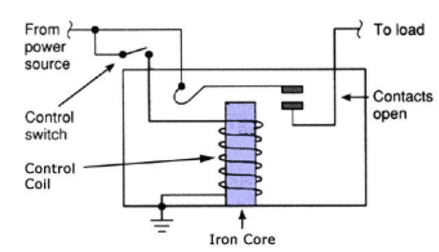 What is relay function